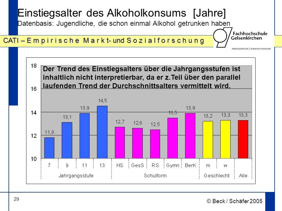 Einstiegsalter des Alkoholkonsums [Jahre] Datenbasis: Jugendliche, die schon einmal Alkohol getrunken haben